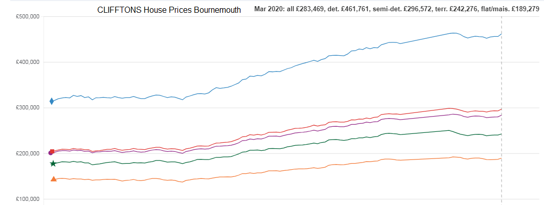 House Prices in Bournemouth